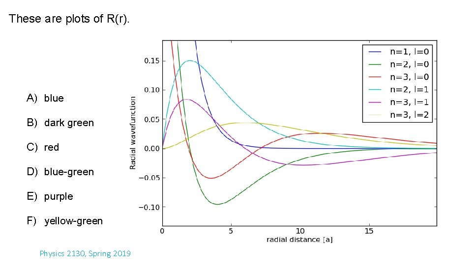 These are plots of R(r). A) blue B) dark green C) red D) blue-green