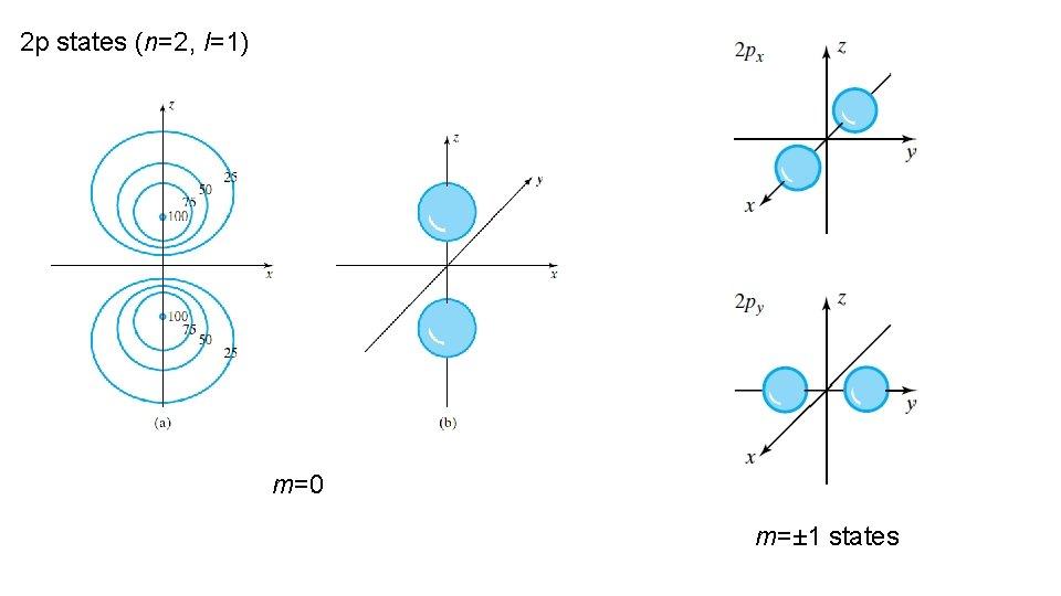 2 p states (n=2, l=1) m=0 m=± 1 states