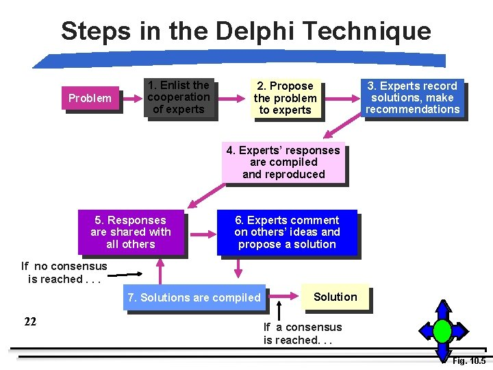 Steps in the Delphi Technique Problem 1. Enlist the cooperation of experts 2. Propose