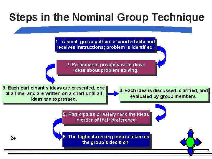 Steps in the Nominal Group Technique 1. A small group gathers around a table