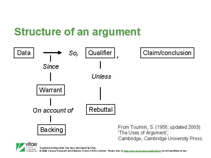 Structure of an argument Data So, Qualifier , Claim/conclusion Since Unless Warrant On account