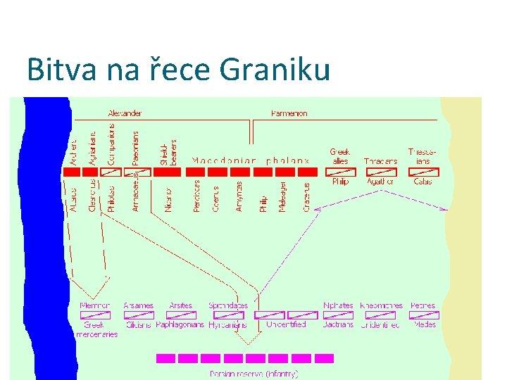 Bitva na řece Graniku