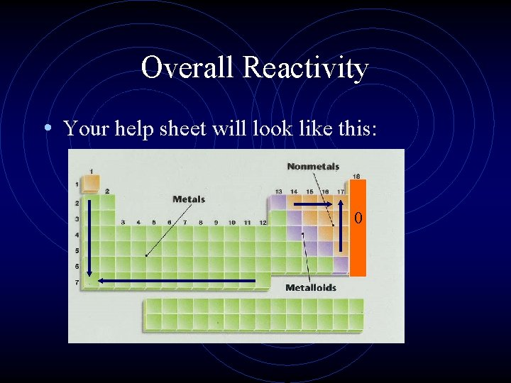 Overall Reactivity • Your help sheet will look like this: 0