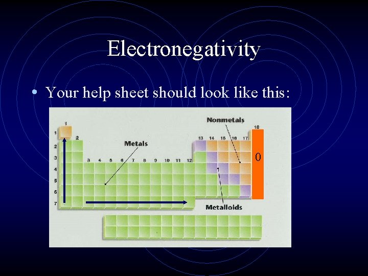 Electronegativity • Your help sheet should look like this: 0