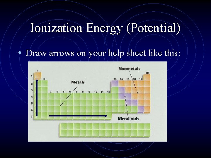 Ionization Energy (Potential) • Draw arrows on your help sheet like this: