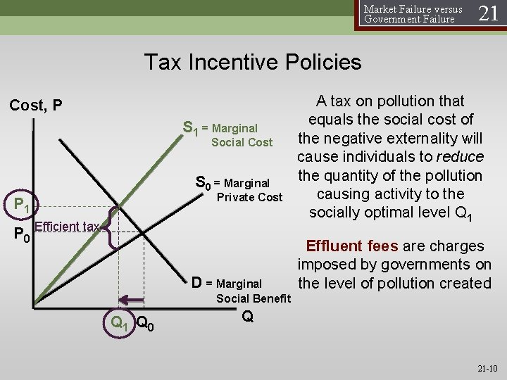 Market Failure versus Government Failure 21 Tax Incentive Policies Cost, P S 1 =