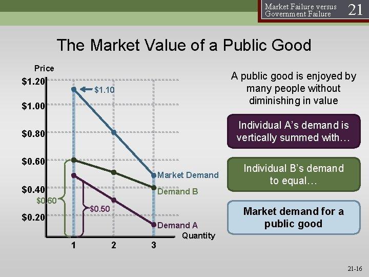 Market Failure versus Government Failure 21 The Market Value of a Public Good Price