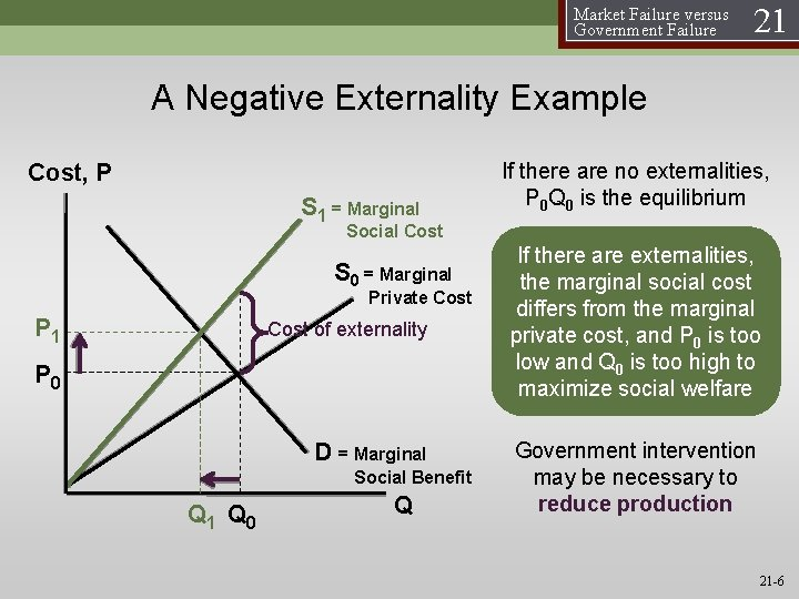 Market Failure versus Government Failure 21 A Negative Externality Example Cost, P S 1