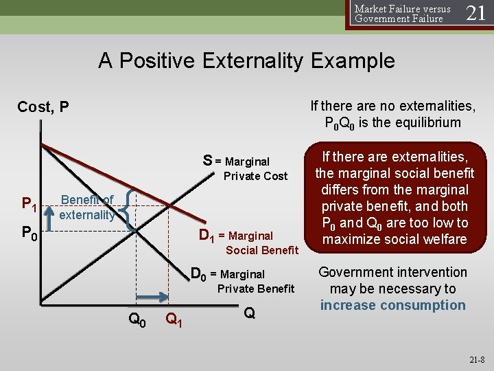 Market Failure versus Government Failure 21 A Positive Externality Example If there are no