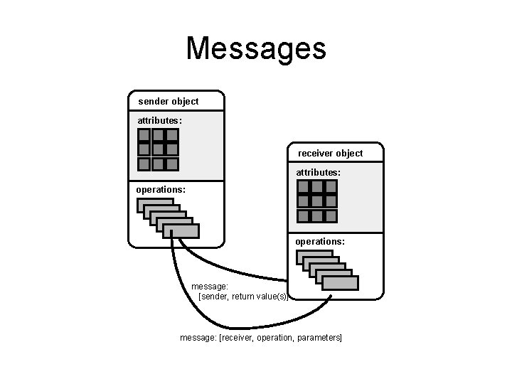 Messages sender object attributes: receiver object attributes: operations: message: [sender, return value(s)] message: [receiver,