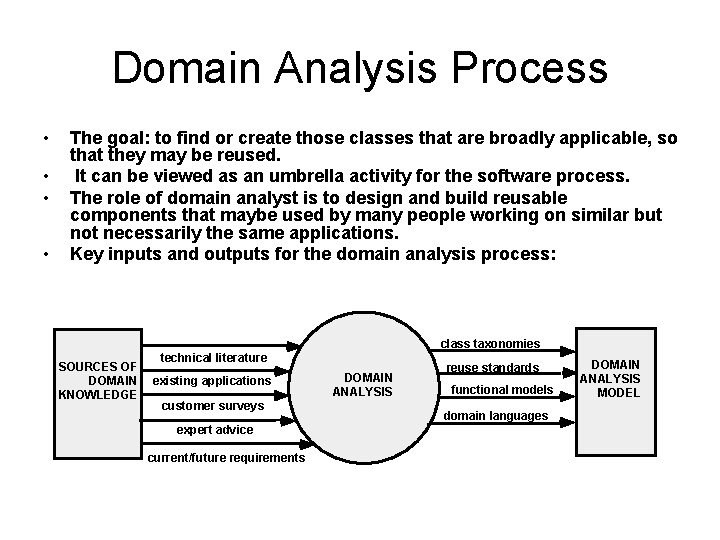 Domain Analysis Process • • The goal: to find or create those classes that