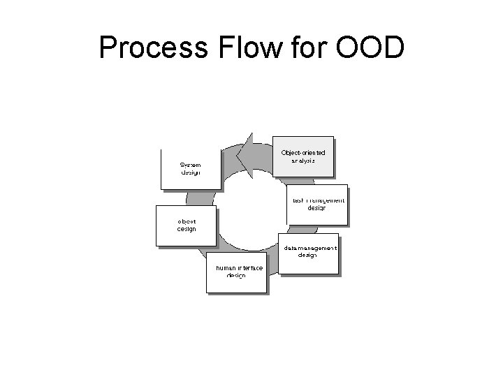 Process Flow for OOD