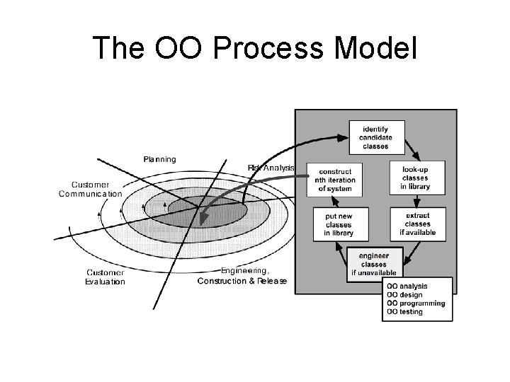 The OO Process Model