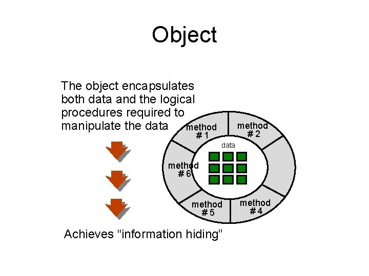 Object The object encapsulates both data and the logical procedures required to manipulate the