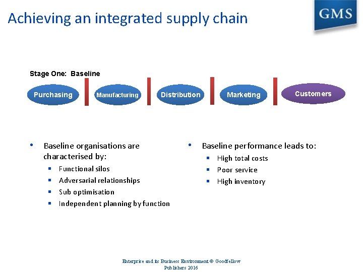 Achieving an integrated supply chain Stage One: Baseline Purchasing Manufacturing Distribution • Baseline organisations