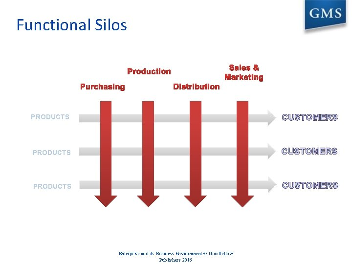 Functional Silos PRODUCTS CUSTOMERS Enterprise and its Business Environment © Goodfellow Publishers 2016