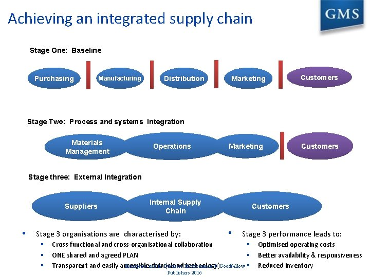 Achieving an integrated supply chain Stage One: Baseline Purchasing Manufacturing Distribution Marketing Customers Stage