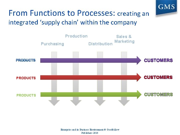 From Functions to Processes: creating an integrated 'supply chain' within the company Production Purchasing