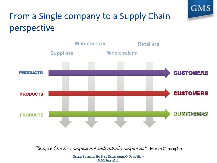 From a Single company to a Supply Chain perspective Manufacturer Suppliers Retailers Wholesalers PRODUCTS
