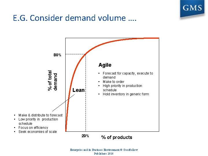 E. G. Consider demand volume …. 80% % of total demand Agile • Make