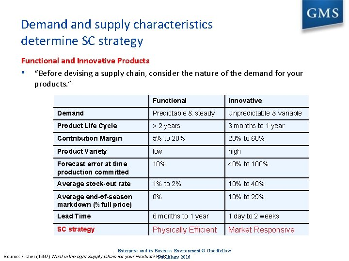 """Demand supply characteristics determine SC strategy Functional and Innovative Products • """"Before devising a"""