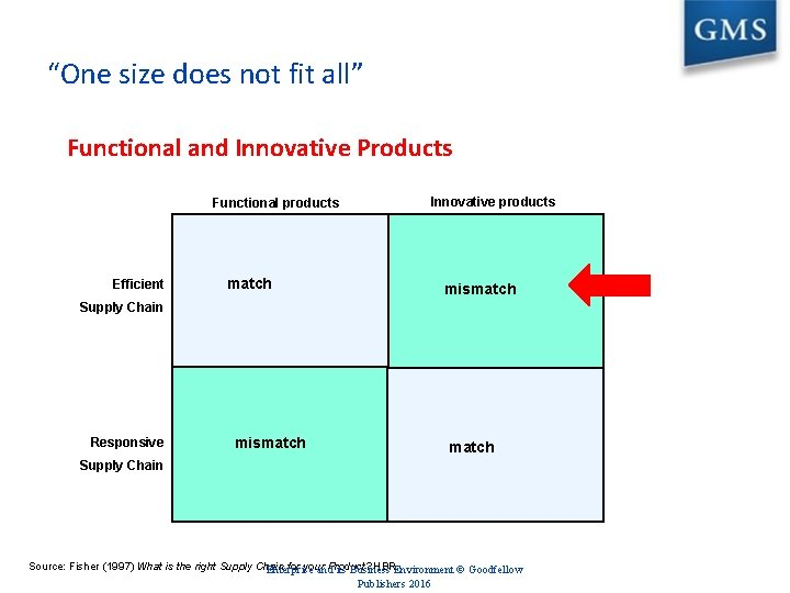 """""""One size does not fit all"""" Functional and Innovative Products Functional products Efficient Innovative"""