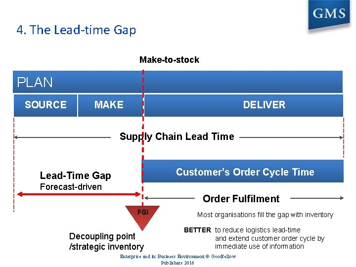 4. The Lead-time Gap Make-to-stock PLAN SOURCE MAKE DELIVER Supply Chain Lead Time Customer's