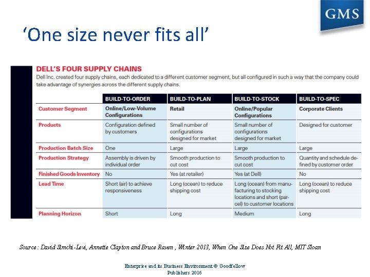 'One size never fits all' Source: David Simchi-Levi, Annette Clayton and Bruce Raven ,