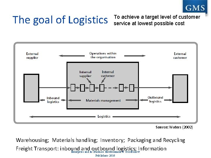 The goal of Logistics To achieve a target level of customer service at lowest