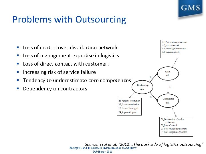 Problems with Outsourcing § § § Loss of control over distribution network Loss of