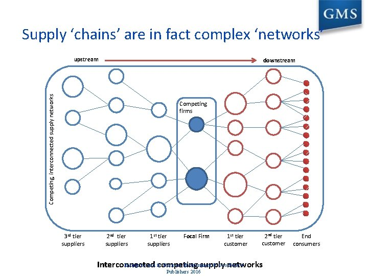 Supply 'chains' are in fact complex 'networks' upstream Competing, interconnected supply networks downstream Competing