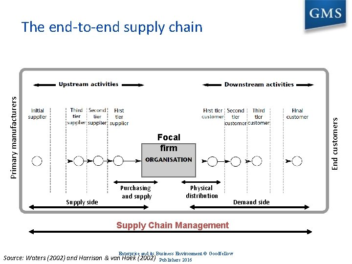 End customers Primary manufacturers The end-to-end supply chain Focal firm Supply side Purchasing and