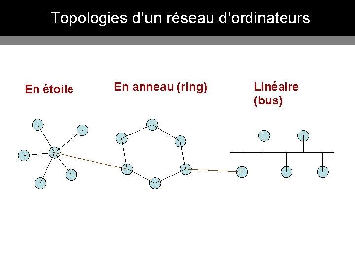 Topologies d'un réseau d'ordinateurs En étoile En anneau (ring) Linéaire (bus)