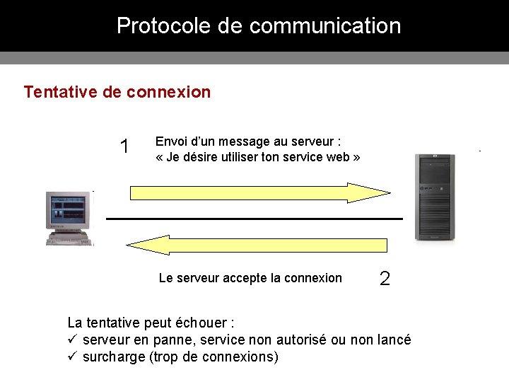 Protocole de communication Tentative de connexion 1 Envoi d'un message au serveur : «