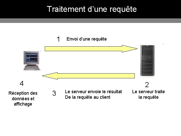 Traitement d'une requête 1 Envoi d'une requête 4 Réception des données et affichage 2