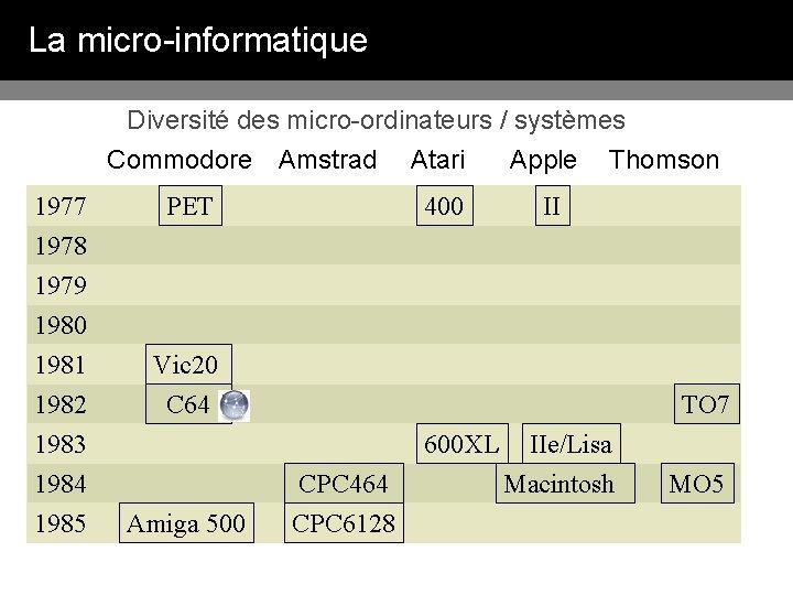 La micro-informatique Diversité des micro-ordinateurs / systèmes Commodore Amstrad 1977 1978 1979 1980 1981