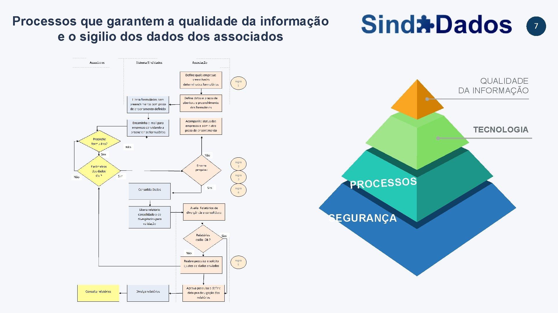 Processos que garantem a qualidade da informação e o sigilio dos dados associados 7