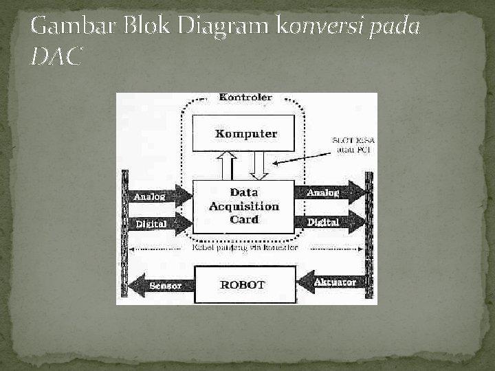 Gambar Blok Diagram konversi pada DAC