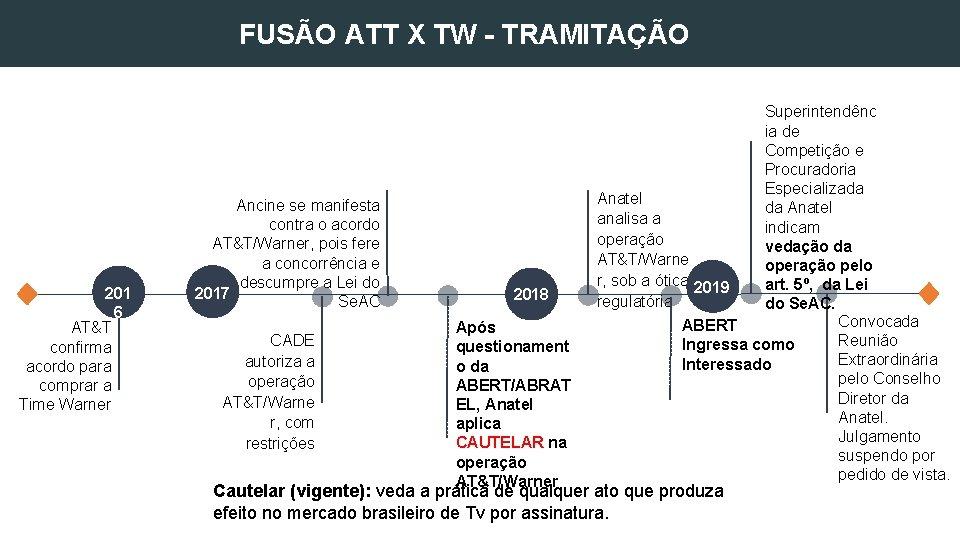REGULATÓRIO FUSÃO ATT X TW - TRAMITAÇÃO 201 6 AT&T confirma acordo para comprar