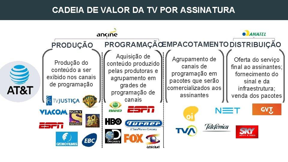 CADEIA DE VALOR DA TV POR ASSINATURA PRODUÇÃO Produção do conteúdo a ser exibido