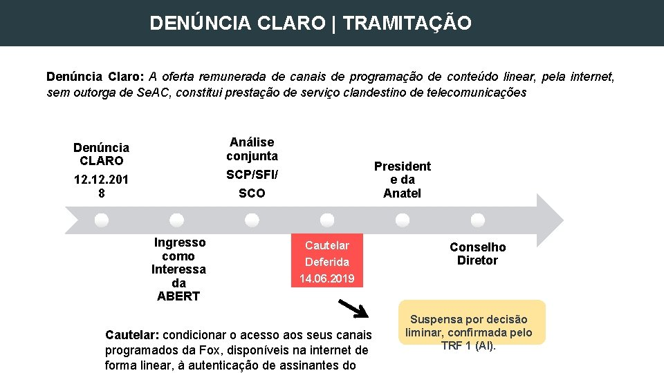 DENÚNCIA CLARO | TRAMITAÇÃO Denúncia Claro: A oferta remunerada de canais de programação de