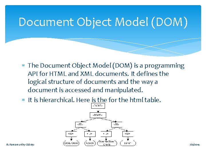 Document Object Model (DOM) The Document Object Model (DOM) is a programming API for