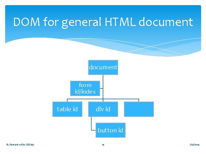 DOM for general HTML document form id/index table id div id button id B.