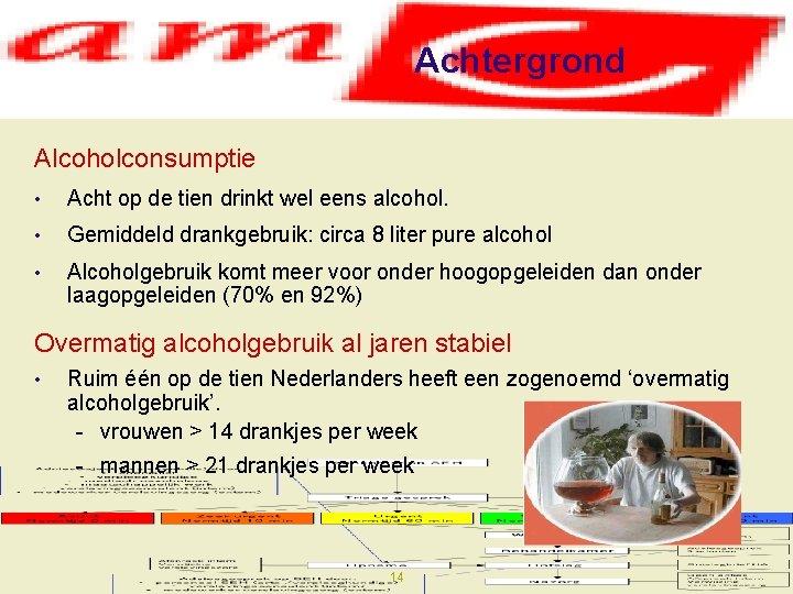 Achtergrond Alcoholconsumptie • Acht op de tien drinkt wel eens alcohol. • Gemiddeld drankgebruik: