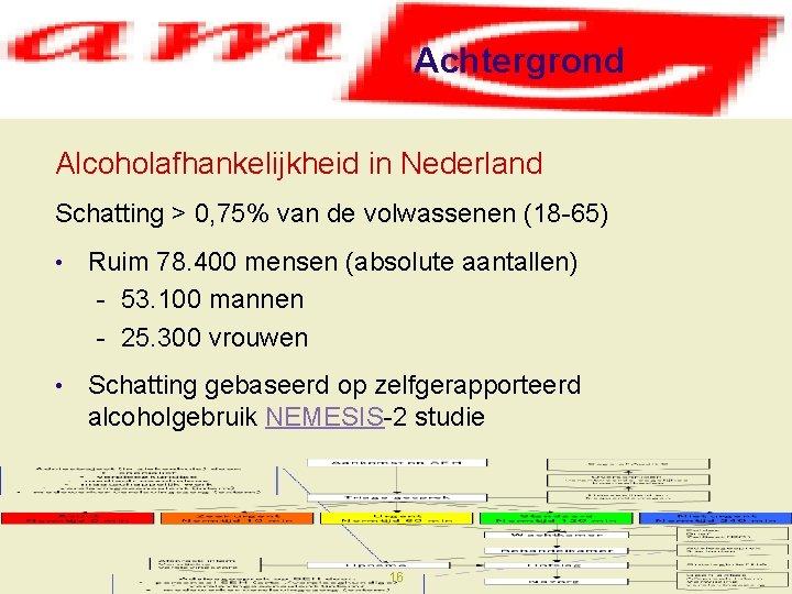 Achtergrond Alcoholafhankelijkheid in Nederland Schatting > 0, 75% van de volwassenen (18 -65) •
