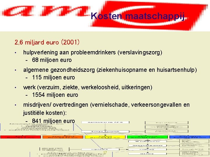 Kosten maatschappij 2, 6 miljard euro (2001) • hulpverlening aan probleemdrinkers (verslavingszorg) - 68