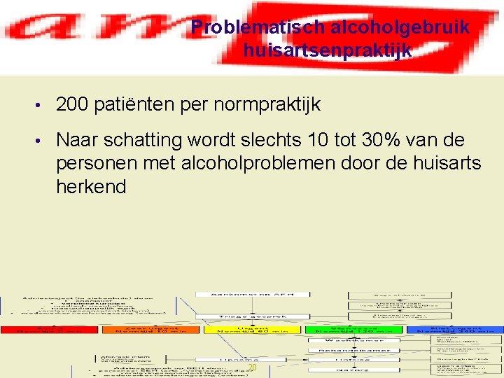 Problematisch alcoholgebruik huisartsenpraktijk • 200 patiënten per normpraktijk • Naar schatting wordt slechts 10