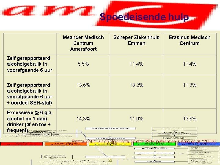 Spoedeisende hulp Zelf gerapporteerd alcoholgebruik in voorafgaande 6 uur + oordeel SEH-staf) Excessieve (