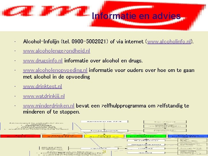 Informatie en advies • Alcohol-Infolijn (tel. 0900 -5002021) of via internet (www. alcoholinfo. nl).