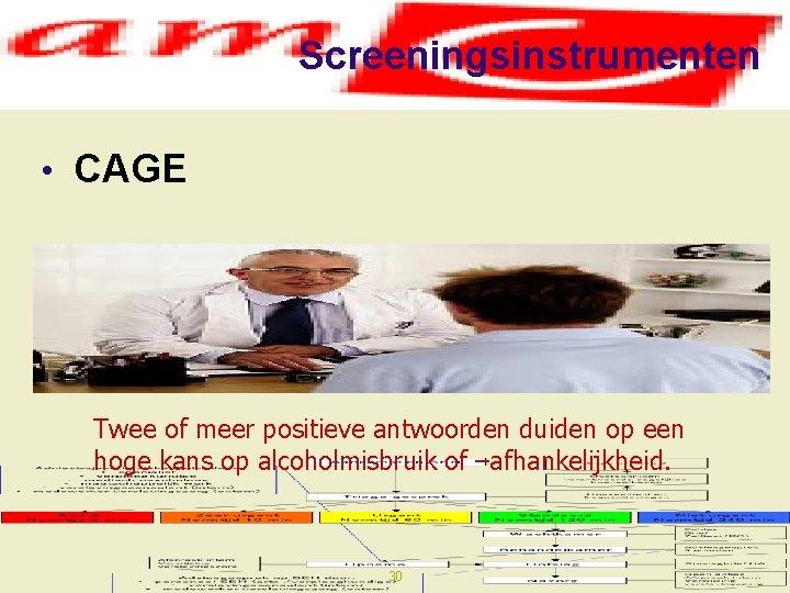 Screeningsinstrumenten • CAGE Twee of meer positieve antwoorden duiden op een hoge kans op